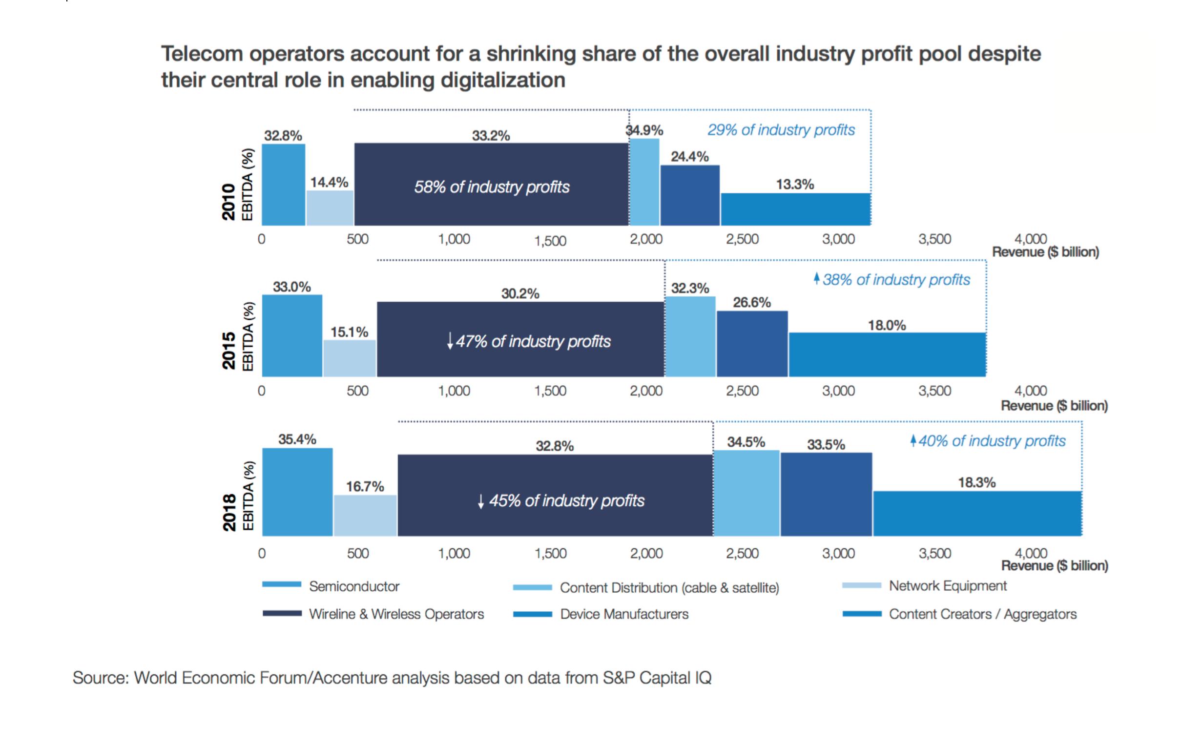 Service Providers % of Profit, Trend