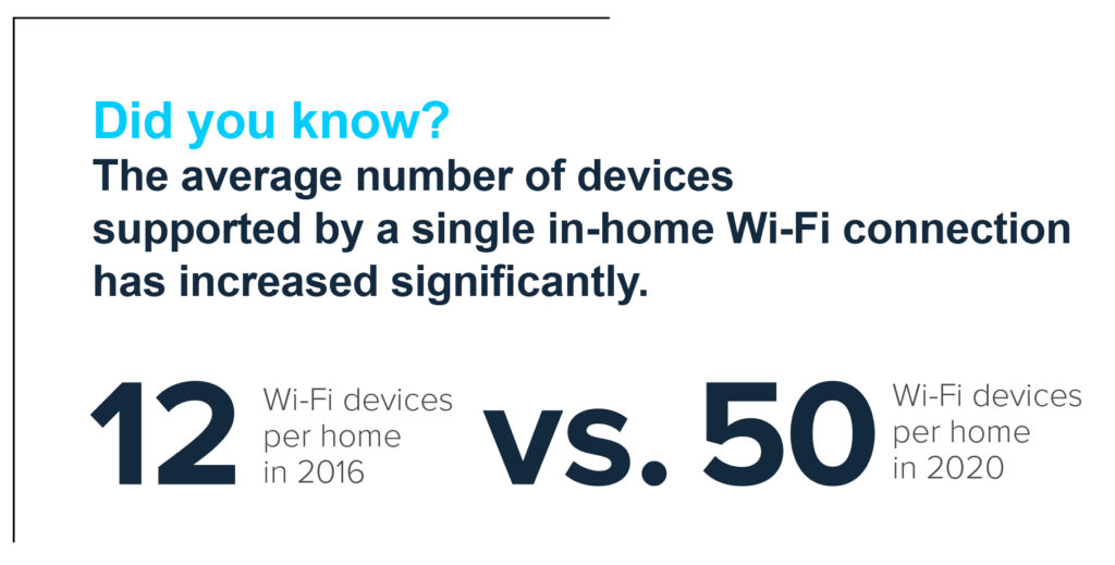 Proliferation of connected wi-fi devices on home wi-fi networks